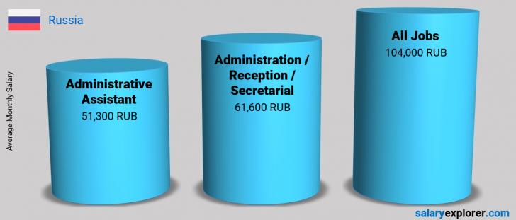 Salary Comparison Between Administrative Assistant and Administration / Reception / Secretarial monthly Russia