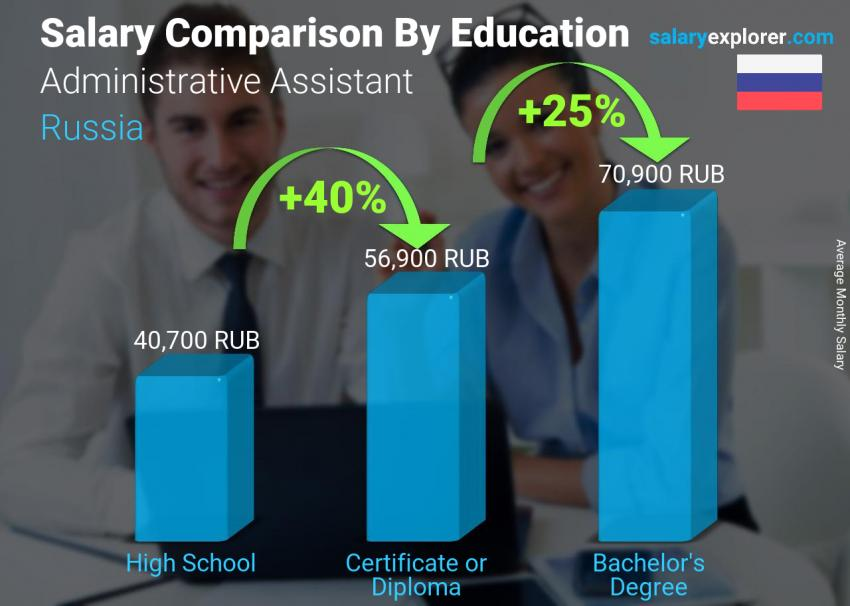 Salary comparison by education level monthly Russia Administrative Assistant
