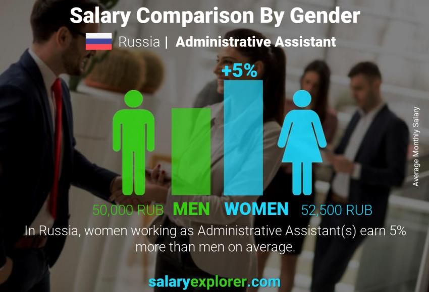 Salary comparison by gender monthly Russia Administrative Assistant