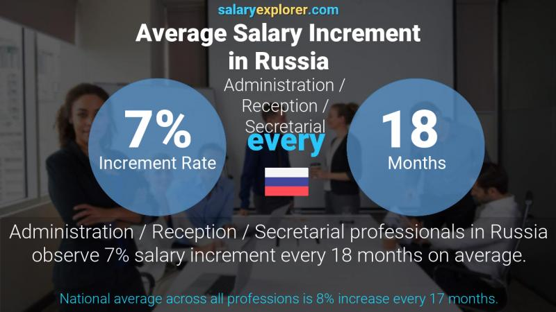 Annual Salary Increment Rate Russia Administration / Reception / Secretarial