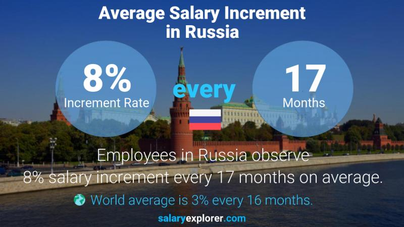 Annual Salary Increment Rate Russia