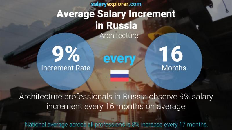 Annual Salary Increment Rate Russia Architecture