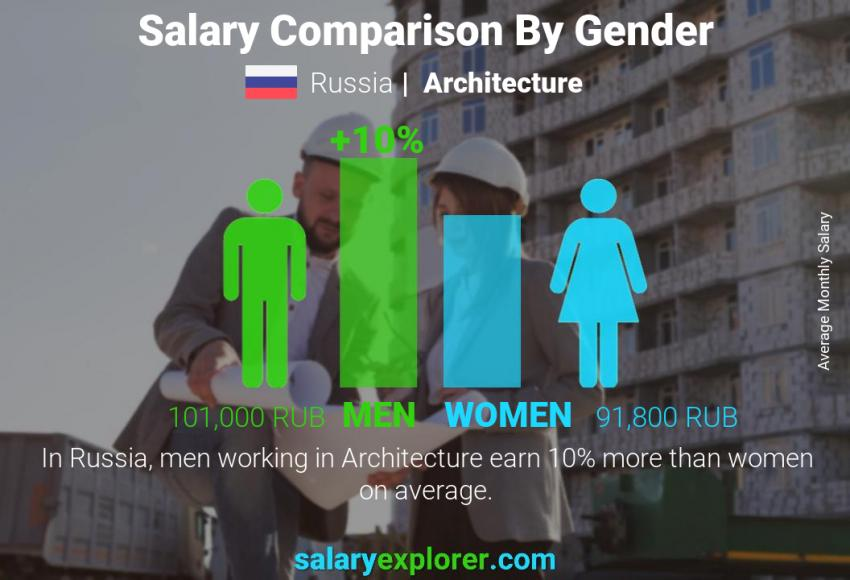 Salary comparison by gender monthly Russia Architecture