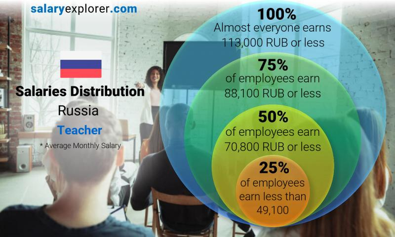Median and salary distribution monthly Russia Teacher