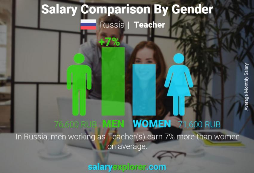 Salary comparison by gender monthly Russia Teacher