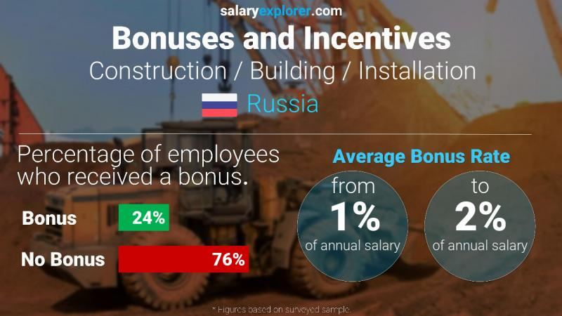 Annual Salary Bonus Rate Russia Construction / Building / Installation