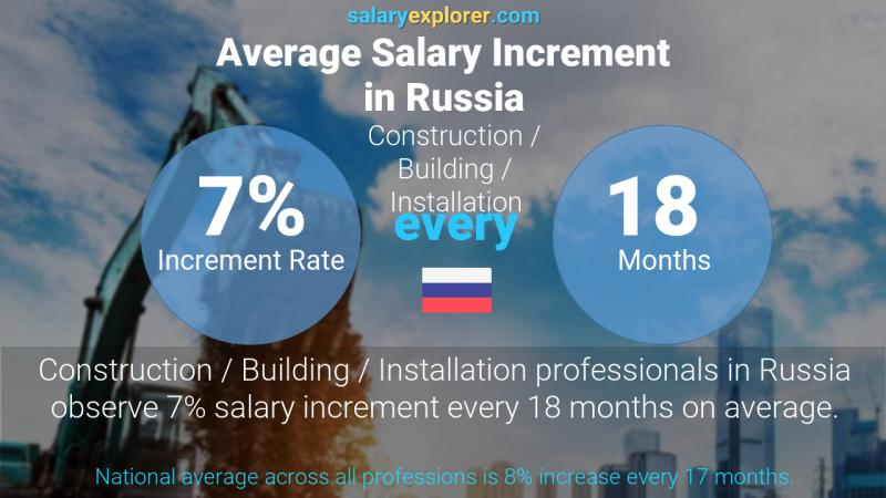 Annual Salary Increment Rate Russia Construction / Building / Installation