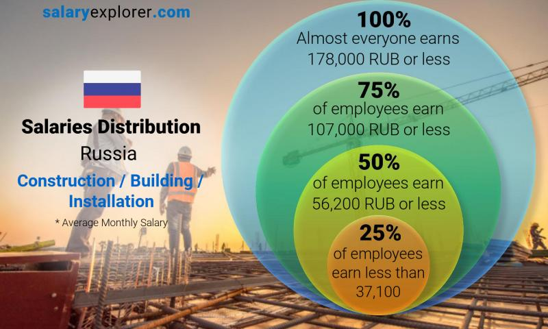 Median and salary distribution monthly Russia Construction / Building / Installation