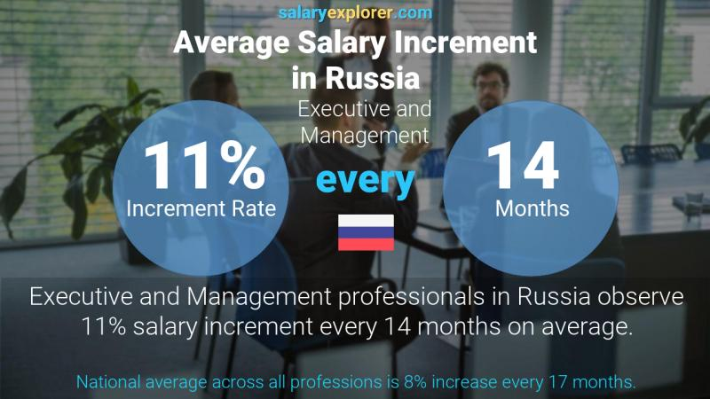 Annual Salary Increment Rate Russia Executive and Management
