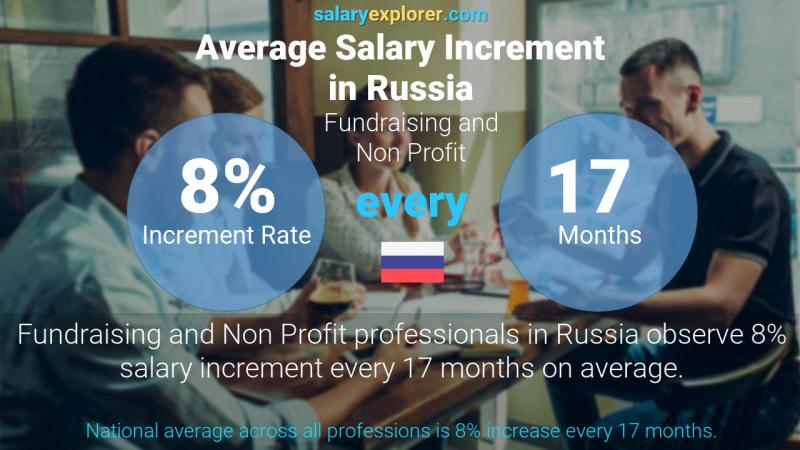 Annual Salary Increment Rate Russia Fundraising and Non Profit