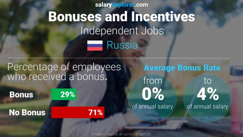 Annual Salary Bonus Rate Russia Independent Jobs