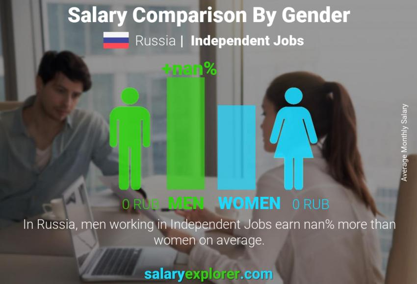 Salary comparison by gender monthly Russia Independent Jobs