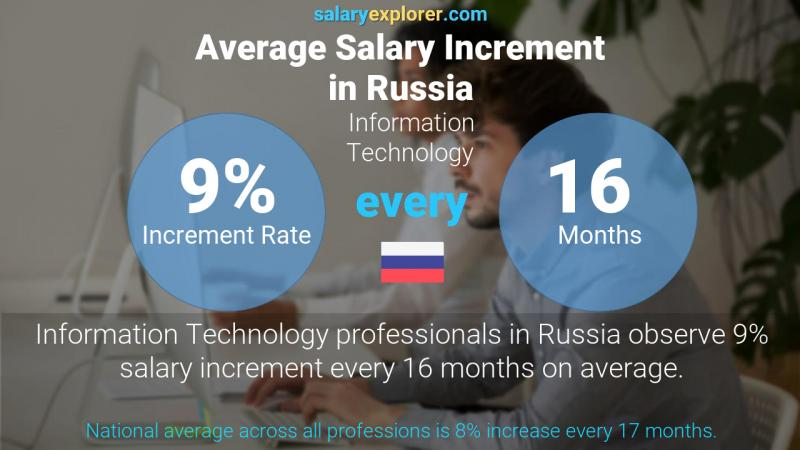 Annual Salary Increment Rate Russia Information Technology