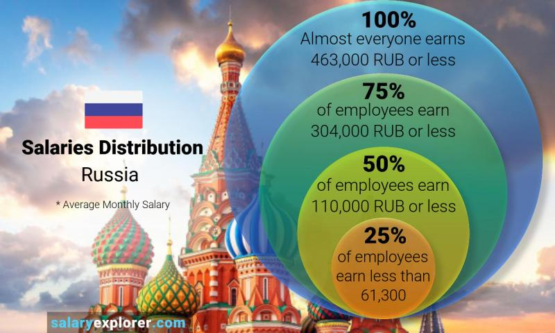 Median and salary distribution monthly Russia