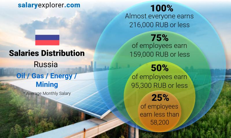 Median and salary distribution monthly Russia Oil  / Gas / Energy / Mining