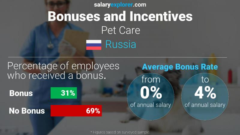 Annual Salary Bonus Rate Russia Pet Care