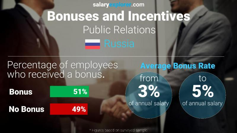 Annual Salary Bonus Rate Russia Public Relations
