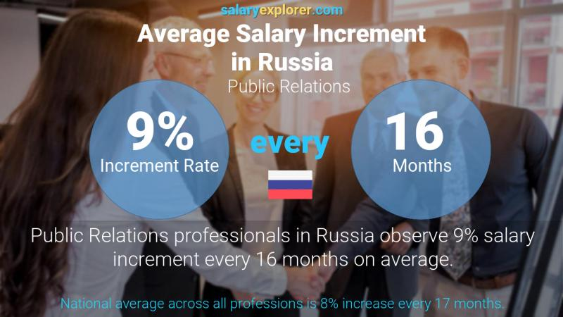 Annual Salary Increment Rate Russia Public Relations