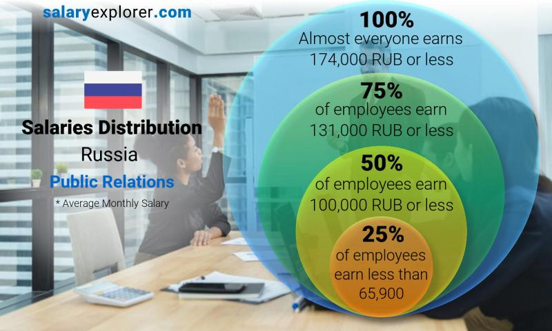 Median and salary distribution monthly Russia Public Relations