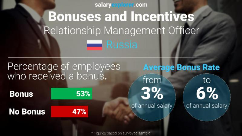 Annual Salary Bonus Rate Russia Relationship Management Officer