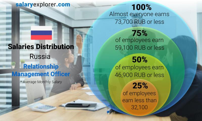 Median and salary distribution monthly Russia Relationship Management Officer