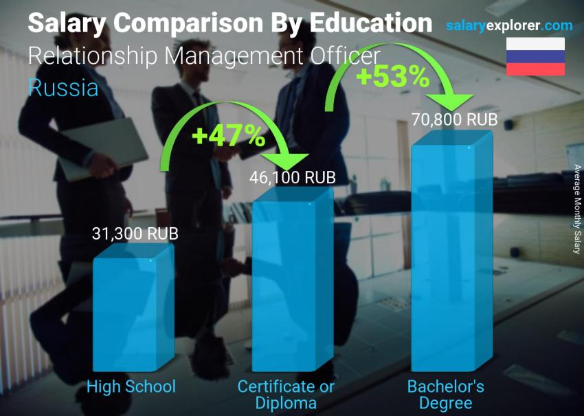 Salary comparison by education level monthly Russia Relationship Management Officer