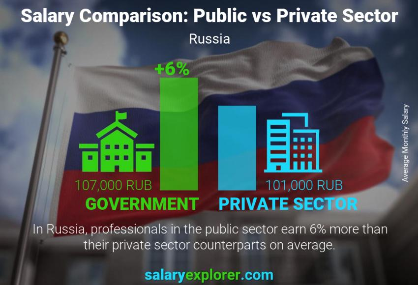 Public vs private sector salaries monthly Russia