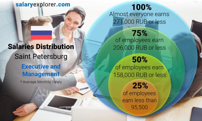 Median and salary distribution monthly Saint Petersburg Executive and Management