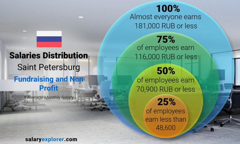 Median and salary distribution monthly Saint Petersburg Fundraising and Non Profit