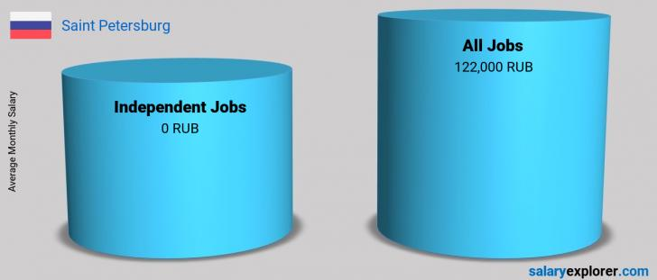 Salary Comparison Between Independent Jobs and Independent Jobs monthly Saint Petersburg