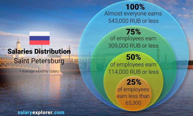 Median and salary distribution monthly Saint Petersburg