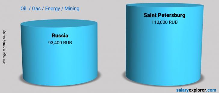 Salary Comparison Between Saint Petersburg and Russia monthly Oil  / Gas / Energy / Mining