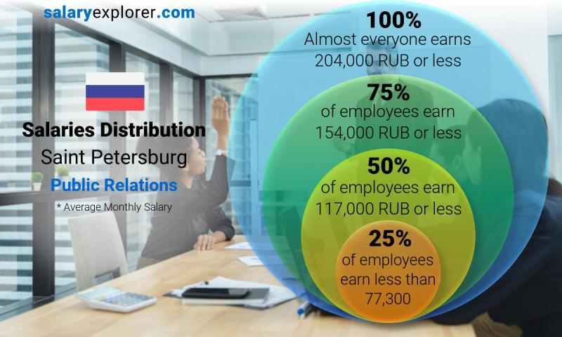 Median and salary distribution monthly Saint Petersburg Public Relations