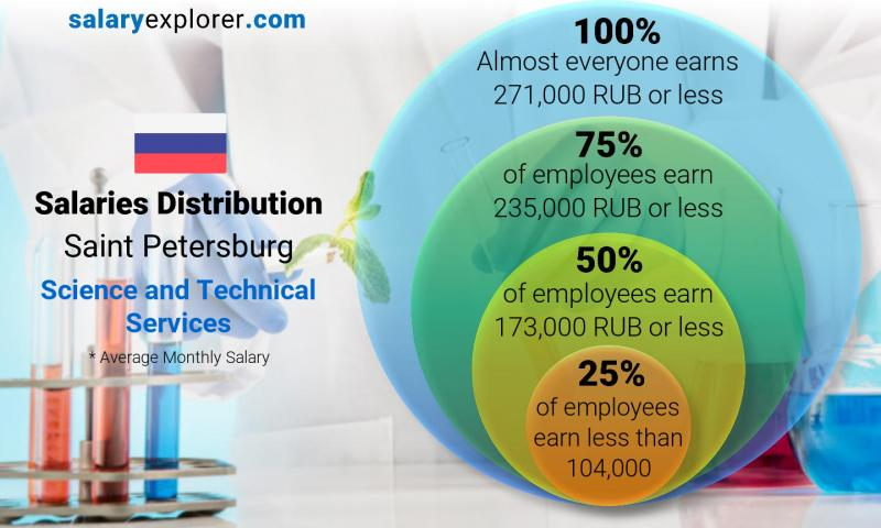 Median and salary distribution monthly Saint Petersburg Science and Technical Services