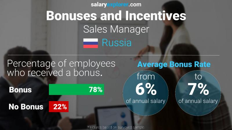 Annual Salary Bonus Rate Russia Sales Manager
