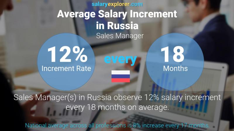 Annual Salary Increment Rate Russia Sales Manager