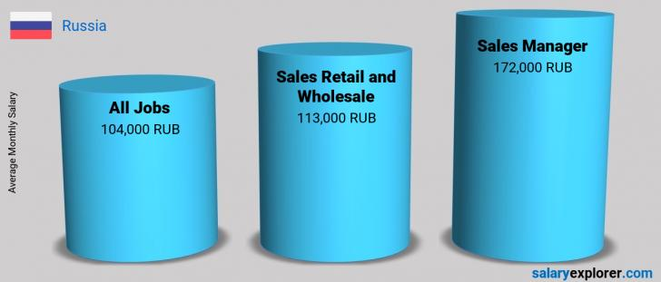 Salary Comparison Between Sales Manager and Sales Retail and Wholesale monthly Russia