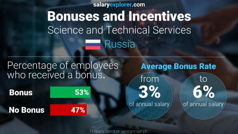 Annual Salary Bonus Rate Russia Science and Technical Services
