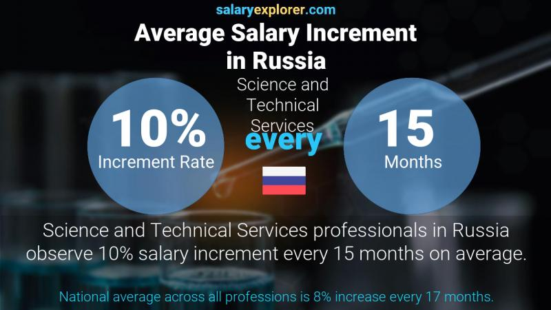 Annual Salary Increment Rate Russia Science and Technical Services