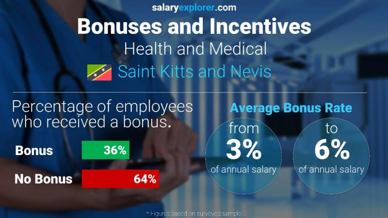 Annual Salary Bonus Rate Saint Kitts and Nevis Health and Medical