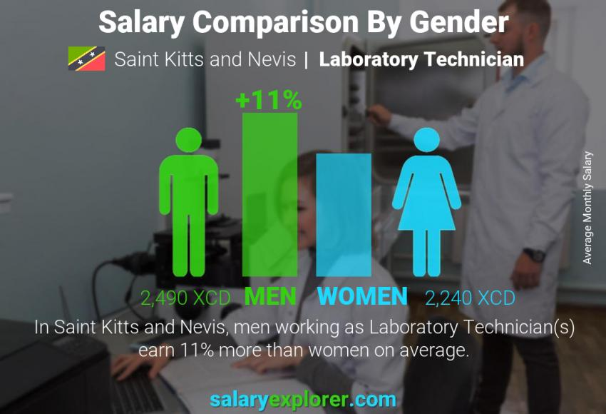 Salary comparison by gender monthly Saint Kitts and Nevis Laboratory Technician
