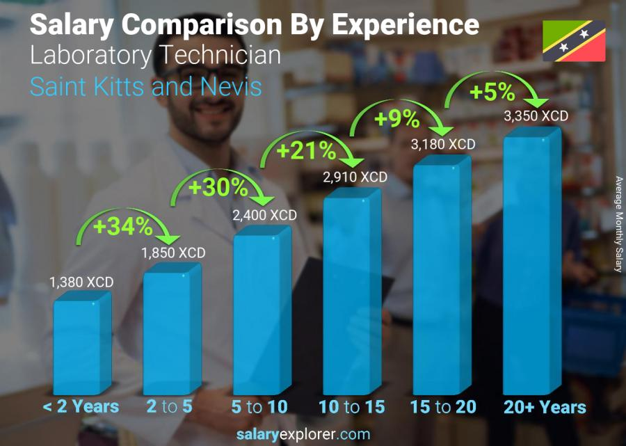 Salary comparison by years of experience monthly Saint Kitts and Nevis Laboratory Technician