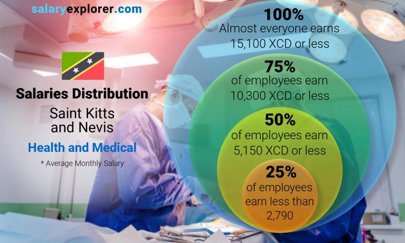 Median and salary distribution monthly Saint Kitts and Nevis Health and Medical