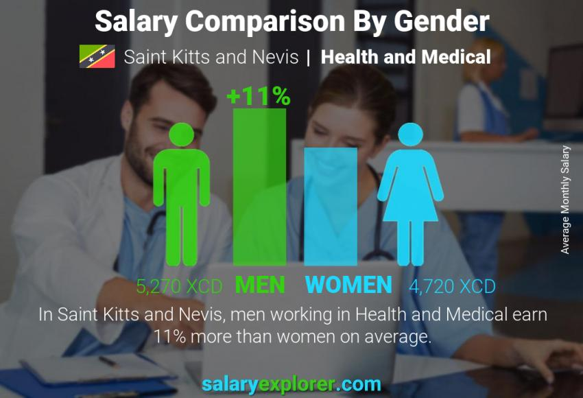 Salary comparison by gender monthly Saint Kitts and Nevis Health and Medical