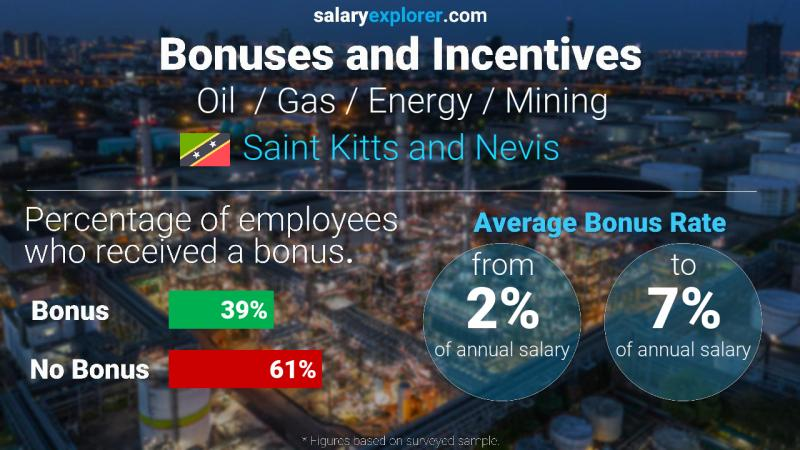 Annual Salary Bonus Rate Saint Kitts and Nevis Oil  / Gas / Energy / Mining
