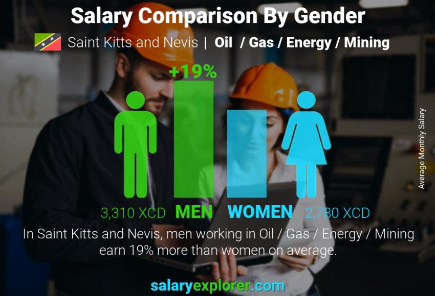 Salary comparison by gender monthly Saint Kitts and Nevis Oil  / Gas / Energy / Mining