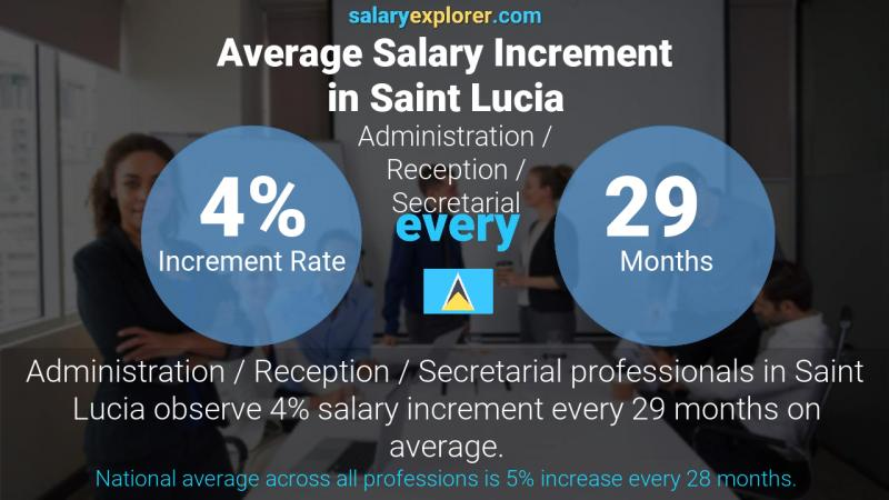 Annual Salary Increment Rate Saint Lucia Administration / Reception / Secretarial