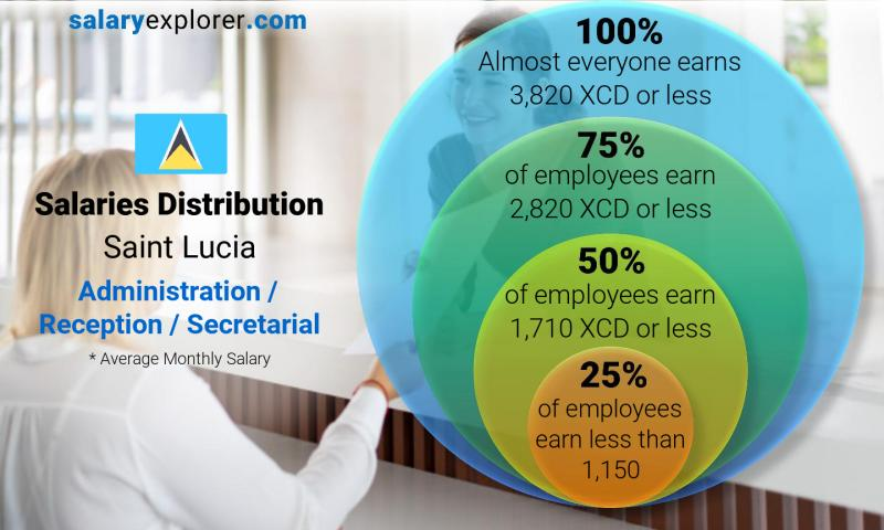 Median and salary distribution monthly Saint Lucia Administration / Reception / Secretarial