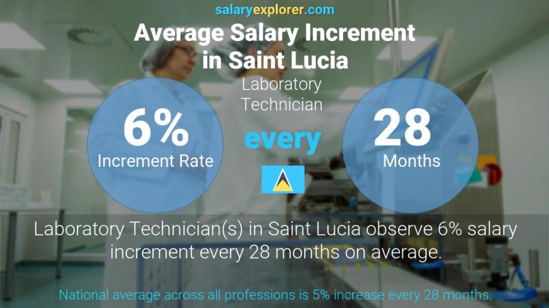 Annual Salary Increment Rate Saint Lucia Laboratory Technician