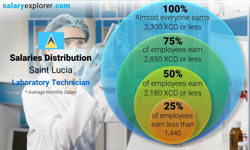 Median and salary distribution monthly Saint Lucia Laboratory Technician